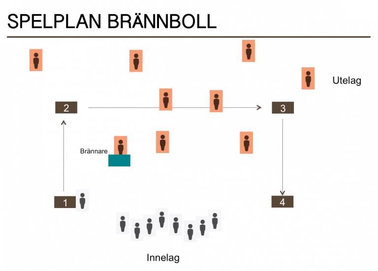 spelplan brännboll
